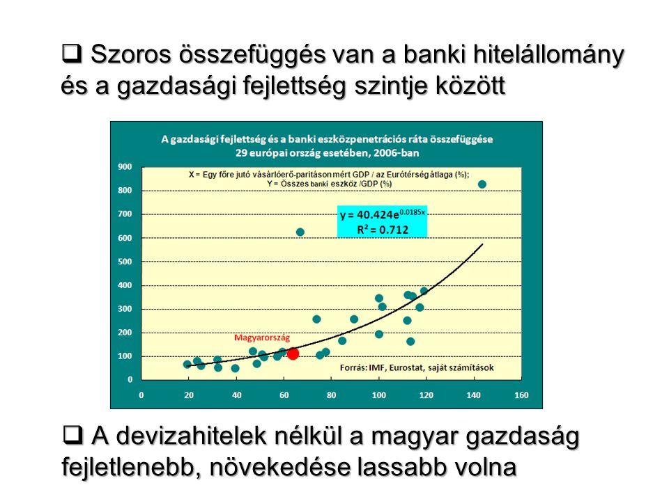  Szoros összefüggés van a banki hitelállomány és a gazdasági fejlettség szintje között  A devizahitelek nélkül a magyar gazdaság fejletlenebb, növek
