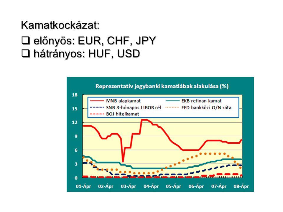Kamatkockázat:  előnyös: EUR, CHF, JPY  hátrányos: HUF, USD