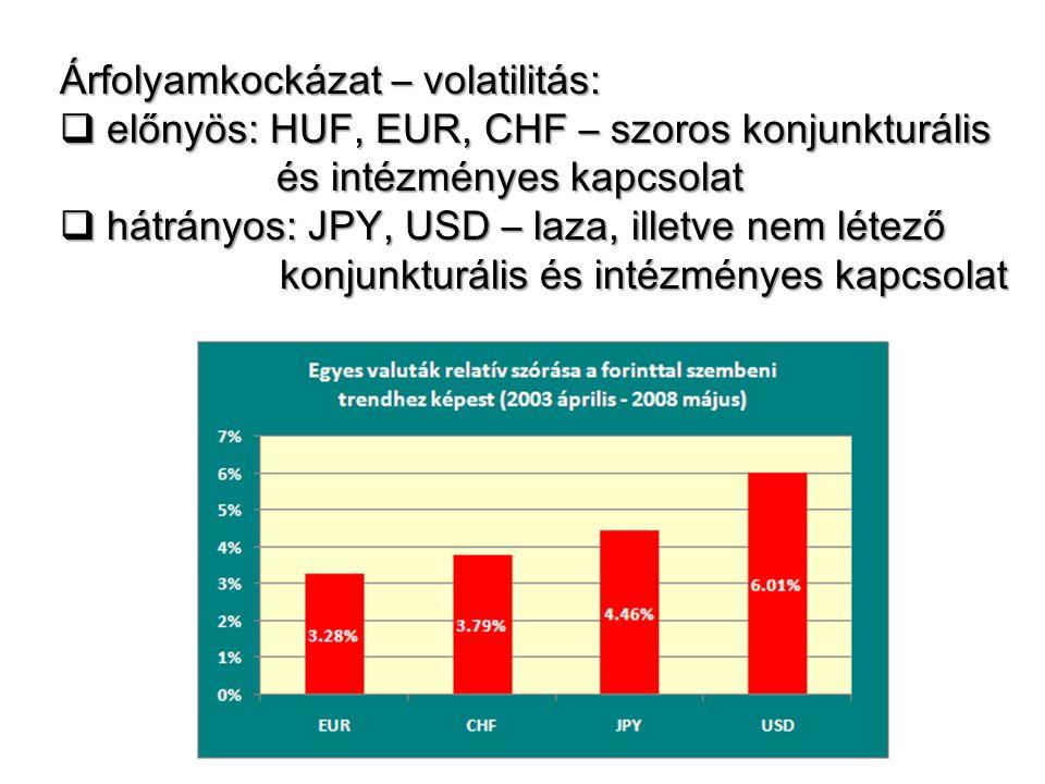 Árfolyamkockázat – volatilitás:  előnyös: HUF, EUR, CHF – szoros konjunkturális és intézményes kapcsolat és intézményes kapcsolat  hátrányos: JPY, U