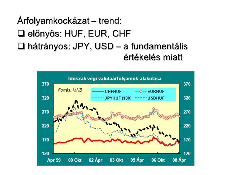 Árfolyamkockázat – trend:  előnyös: HUF, EUR, CHF  hátrányos: JPY, USD – a fundamentális értékelés miatt értékelés miatt