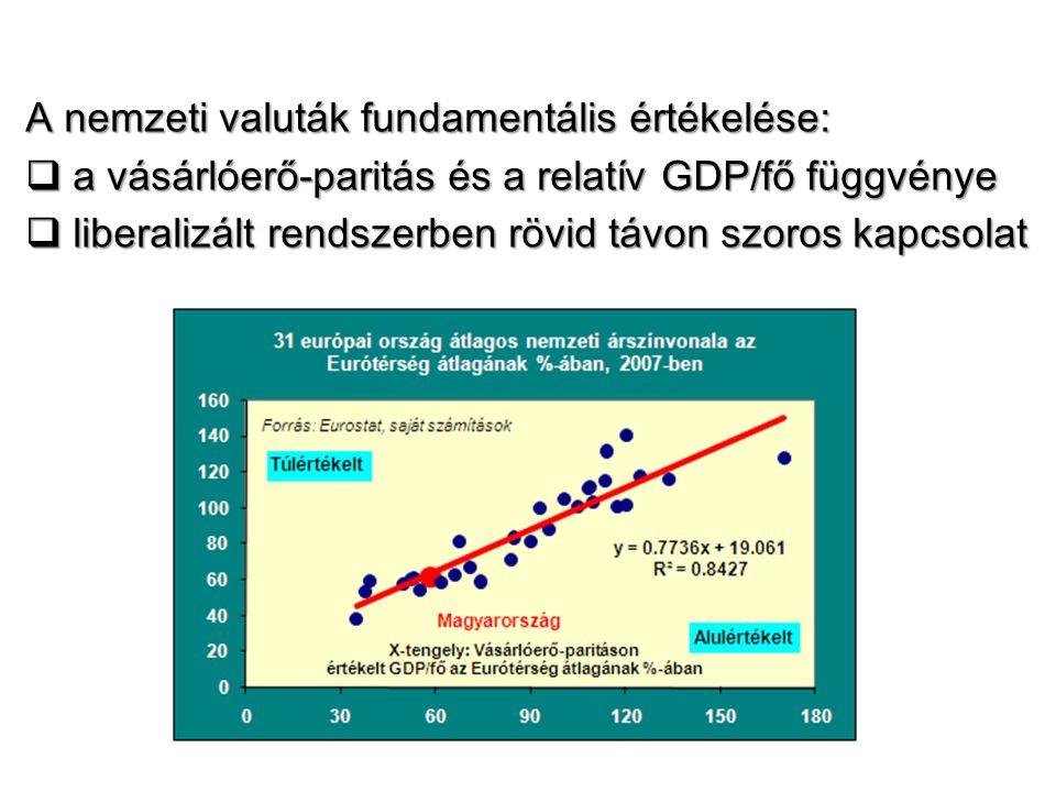 A nemzeti valuták fundamentális értékelése:  a vásárlóerő-paritás és a relatív GDP/fő függvénye  liberalizált rendszerben rövid távon szoros kapcsol
