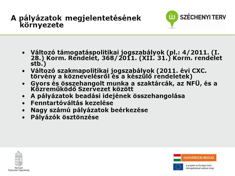 Változó támogatáspolitikai jogszabályok (pl.: 4/2011. (I. 28.) Korm. Rendelet, 368/2011. (XII. 31.) Korm. rendelet stb.) Változó szakmapolitikai jogsz