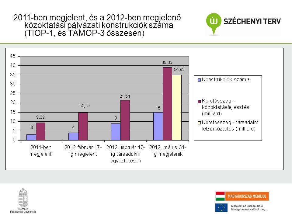 2011-ben megjelent, és a 2012-ben megjelenő közoktatási pályázati konstrukciók száma (TIOP-1, és TÁMOP-3 összesen)