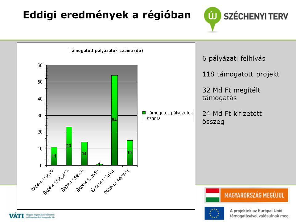 Eddigi eredmények a régióban 6 pályázati felhívás 118 támogatott projekt 32 Md Ft megítélt támogatás 24 Md Ft kifizetett összeg