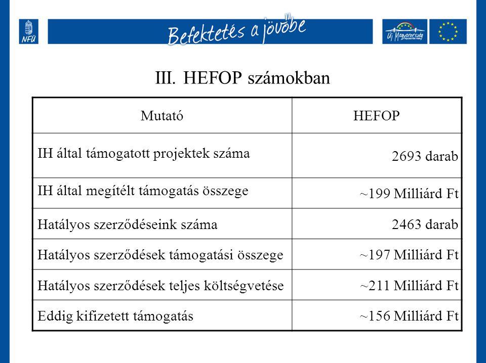 III. HEFOP számokban MutatóHEFOP IH által támogatott projektek száma 2693 darab IH által megítélt támogatás összege ~199 Milliárd Ft Hatályos szerződé
