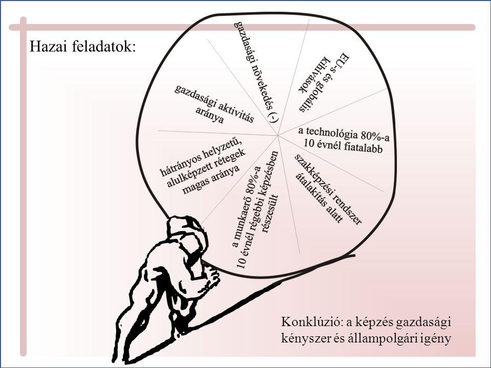 Hazai feladatok: Konklúzió: a képzés gazdasági kényszer és állampolgári igény