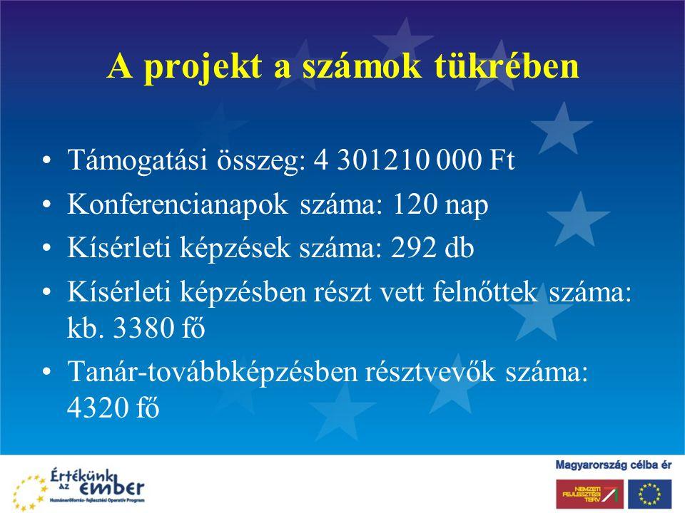 A projekt a számok tükrében Támogatási összeg: 4 301210 000 Ft Konferencianapok száma: 120 nap Kísérleti képzések száma: 292 db Kísérleti képzésben részt vett felnőttek száma: kb.