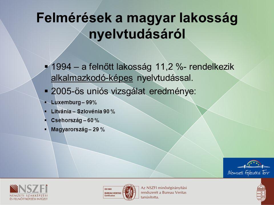 2 Felmérések a magyar lakosság nyelvtudásáról  1994 – a felnőtt lakosság 11,2 %- rendelkezik alkalmazkodó-képes nyelvtudással.