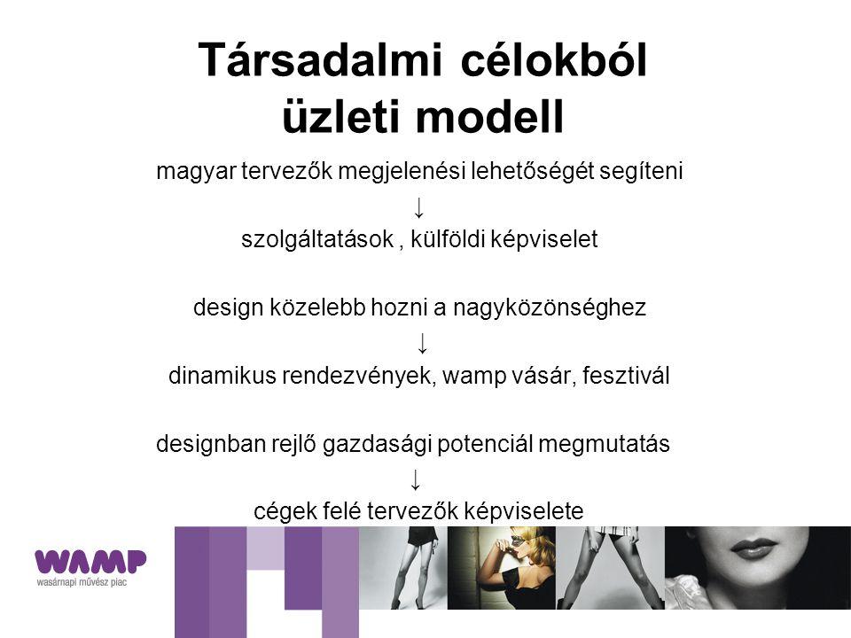 Társadalmi célokból üzleti modell magyar tervezők megjelenési lehetőségét segíteni ↓ szolgáltatások, külföldi képviselet design közelebb hozni a nagyközönséghez ↓ dinamikus rendezvények, wamp vásár, fesztivál designban rejlő gazdasági potenciál megmutatás ↓ cégek felé tervezők képviselete