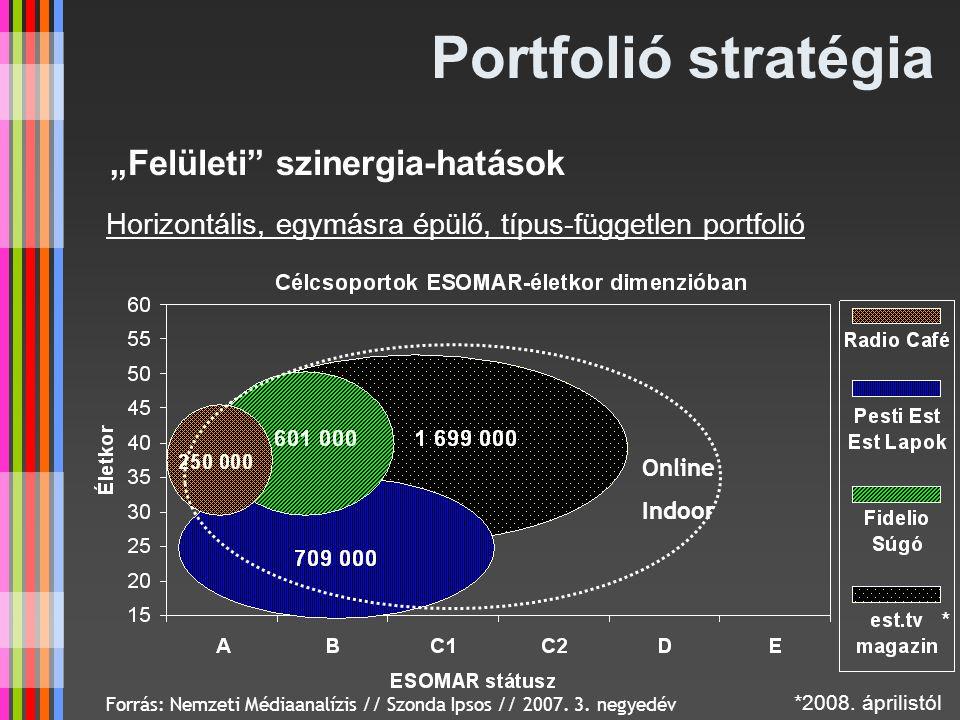 Portfolió stratégia Forrás: Nemzeti Médiaanalízis // Szonda Ipsos // 2007. 3. negyedév Online Indoor Horizontális, egymásra épülő, típus-független por