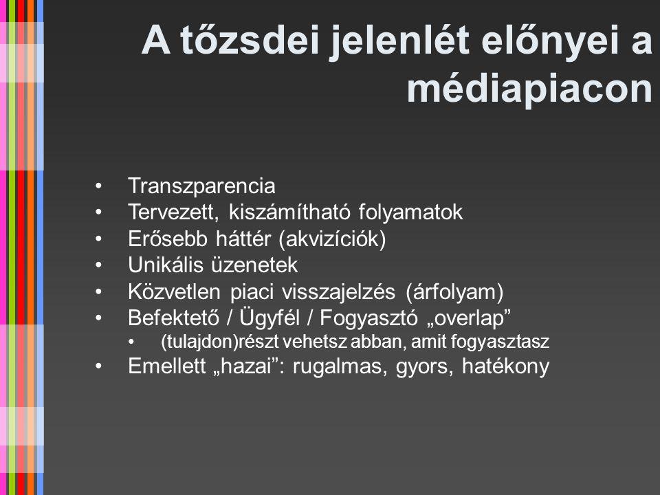 KÖSZÖNÖM A FIGYELMET! Balázs Csaba elnök econet.hu Nyrt.