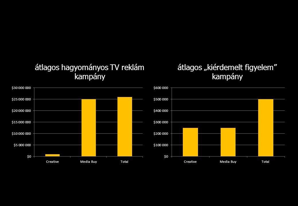 """átlagos hagyományos TV reklám kampány átlagos """"kiérdemelt figyelem"""" kampány"""