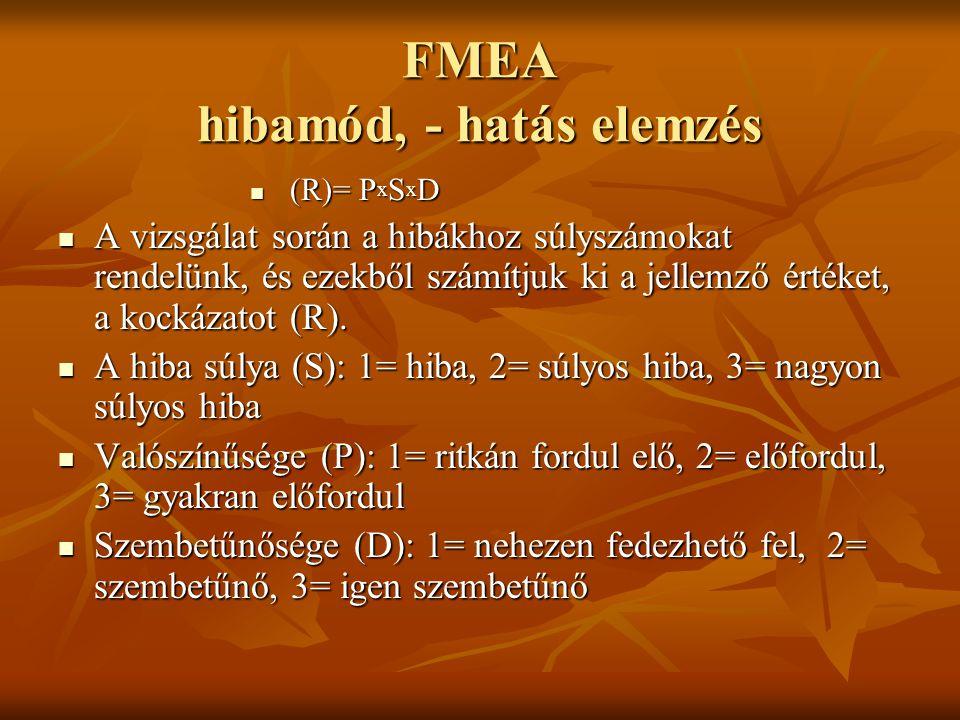 FMEA hibamód, - hatás elemzés (R)= P x S x D (R)= P x S x D A vizsgálat során a hibákhoz súlyszámokat rendelünk, és ezekből számítjuk ki a jellemző ér