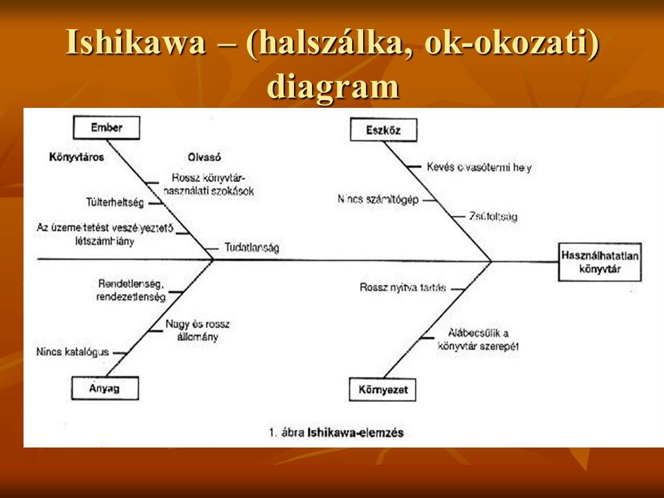 Ishikawa – (halszálka, ok-okozati) diagram