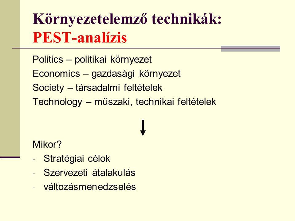 Környezetelemző technikák: PEST-analízis Politics – politikai környezet Economics – gazdasági környezet Society – társadalmi feltételek Technology – m