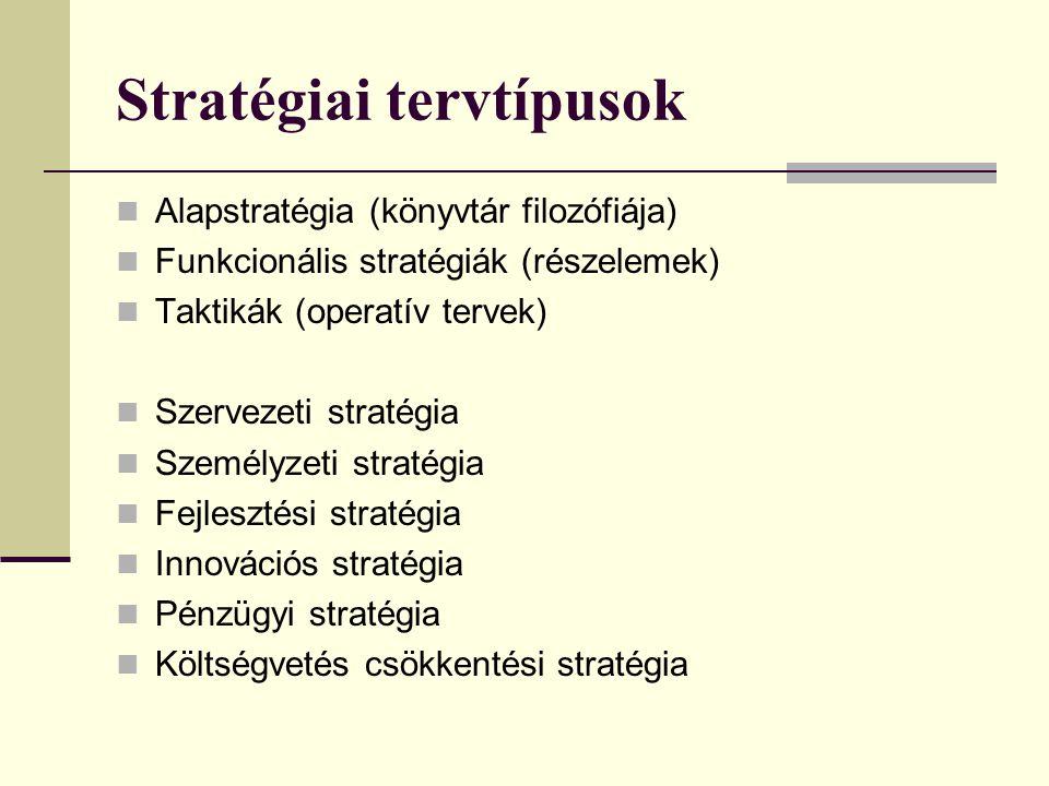 Stratégiai tervtípusok Alapstratégia (könyvtár filozófiája) Funkcionális stratégiák (részelemek) Taktikák (operatív tervek) Szervezeti stratégia Szemé