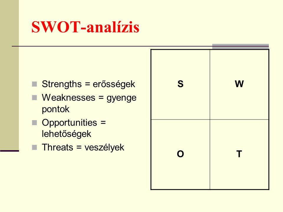 SWOT-analízis Strengths = erősségek Weaknesses = gyenge pontok Opportunities = lehetőségek Threats = veszélyek SW OT