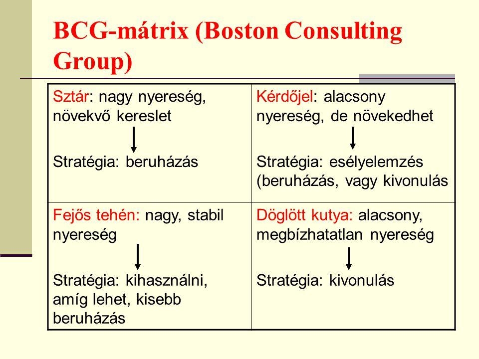 BCG-mátrix (Boston Consulting Group) Sztár: nagy nyereség, növekvő kereslet Stratégia: beruházás Kérdőjel: alacsony nyereség, de növekedhet Stratégia: esélyelemzés (beruházás, vagy kivonulás Fejős tehén: nagy, stabil nyereség Stratégia: kihasználni, amíg lehet, kisebb beruházás Döglött kutya: alacsony, megbízhatatlan nyereség Stratégia: kivonulás