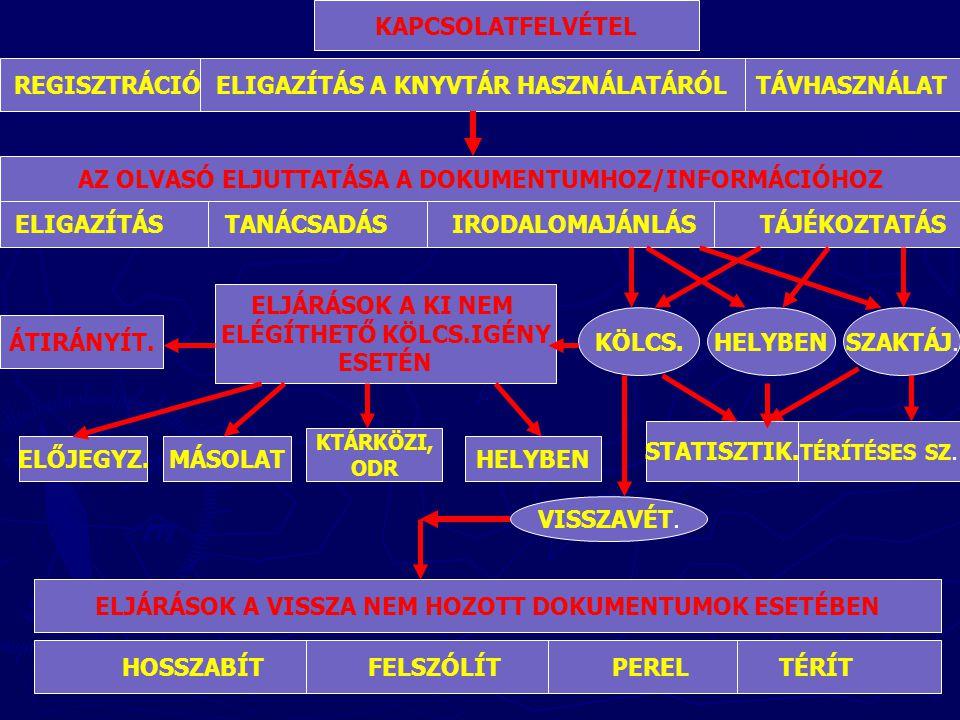 KAPCSOLATFELVÉTEL REGISZTRÁCIÓ ELIGAZÍTÁS A KNYVTÁR HASZNÁLATÁRÓL TÁVHASZNÁLAT AZ OLVASÓ ELJUTTATÁSA A DOKUMENTUMHOZ/INFORMÁCIÓHOZ ELIGAZÍTÁS TANÁCSADÁS IRODALOMAJÁNLÁS TÁJÉKOZTATÁS ÁTIRÁNYÍT.