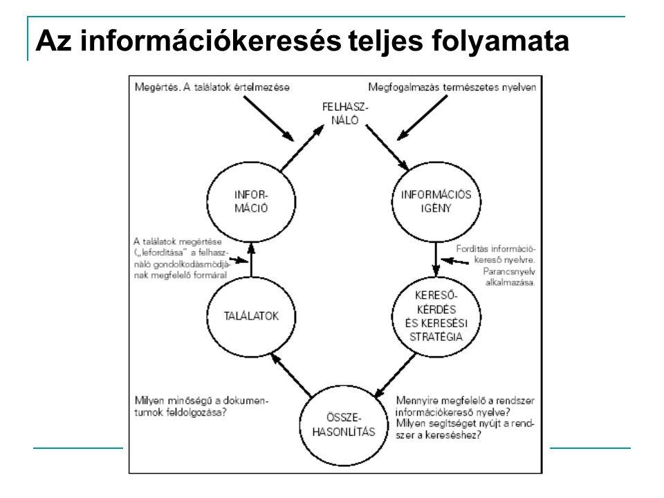 Az információkeresés teljes folyamata