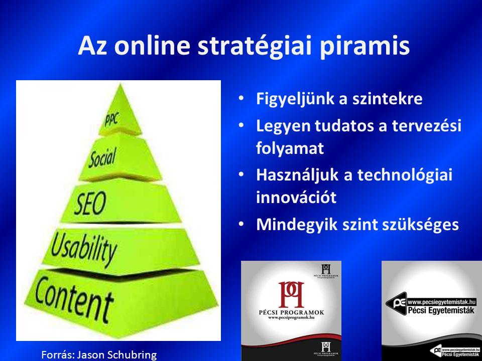 Az online stratégiai piramis Figyeljünk a szintekre Legyen tudatos a tervezési folyamat Használjuk a technológiai innovációt Mindegyik szint szükséges Forrás: Jason Schubring