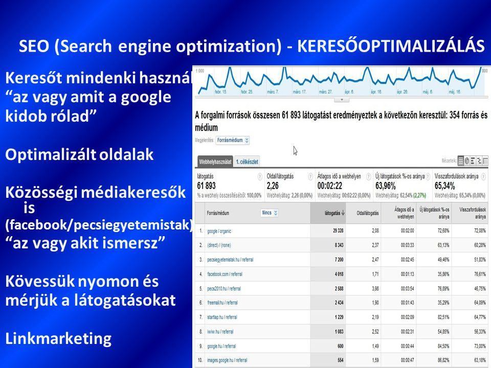 SEO (Search engine optimization) - KERESŐOPTIMALIZÁLÁS Keresőt mindenki használ az vagy amit a google kidob rólad Optimalizált oldalak Közösségi médiakeresők is (facebook/pecsiegyetemistak) az vagy akit ismersz Kövessük nyomon és mérjük a látogatásokat Linkmarketing