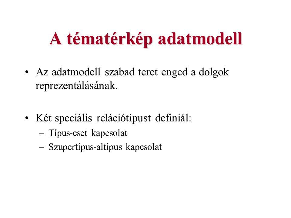 A tématérkép adatmodell Az adatmodell szabad teret enged a dolgok reprezentálásának. Két speciális relációtípust definiál: –Típus-eset kapcsolat –Szup
