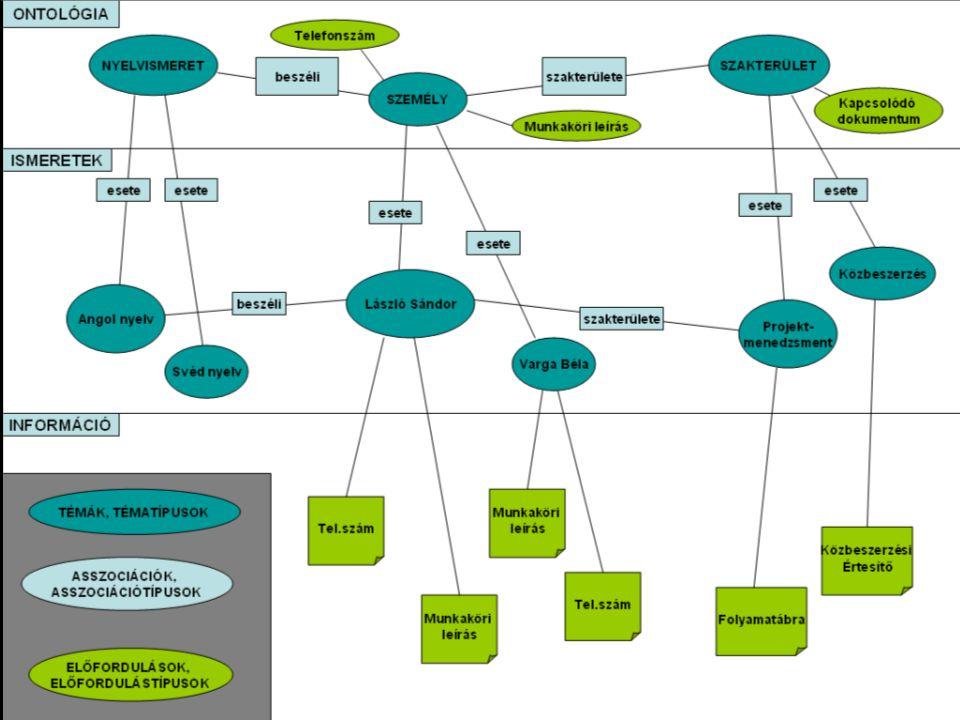 Asszociációtípusok Két azonos szerep között szimmetrikus asszociáció –pl.