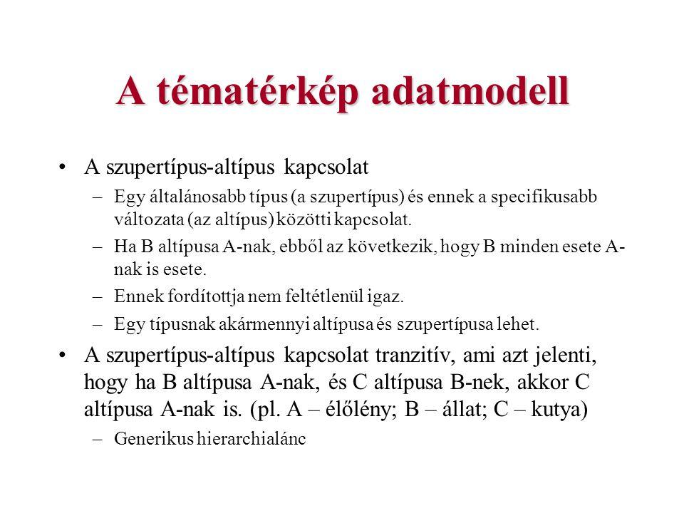 A tématérkép adatmodell A szupertípus-altípus kapcsolat –Egy általánosabb típus (a szupertípus) és ennek a specifikusabb változata (az altípus) között