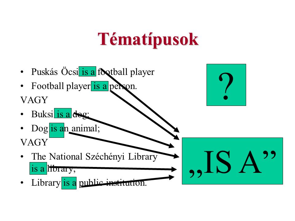 Tématípusok Puskás Öcsi is a football player Football player is a person. VAGY Buksi is a dog; Dog is an animal; VAGY The National Széchényi Library i