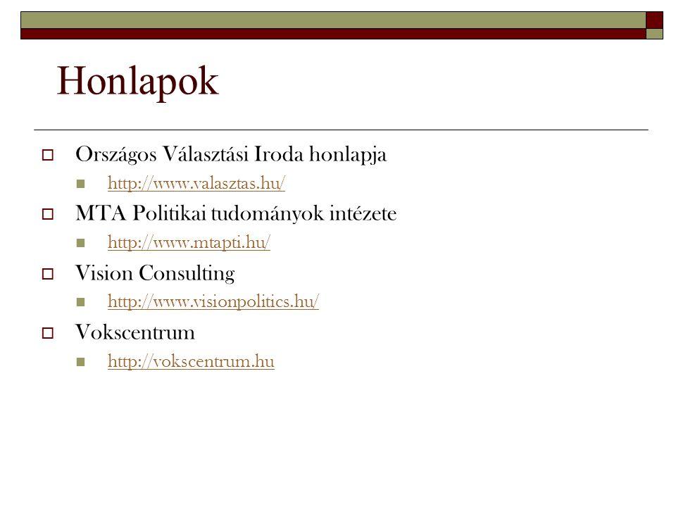  Országos Választási Iroda honlapja http://www.valasztas.hu/  MTA Politikai tudományok intézete http://www.mtapti.hu/  Vision Consulting http://www
