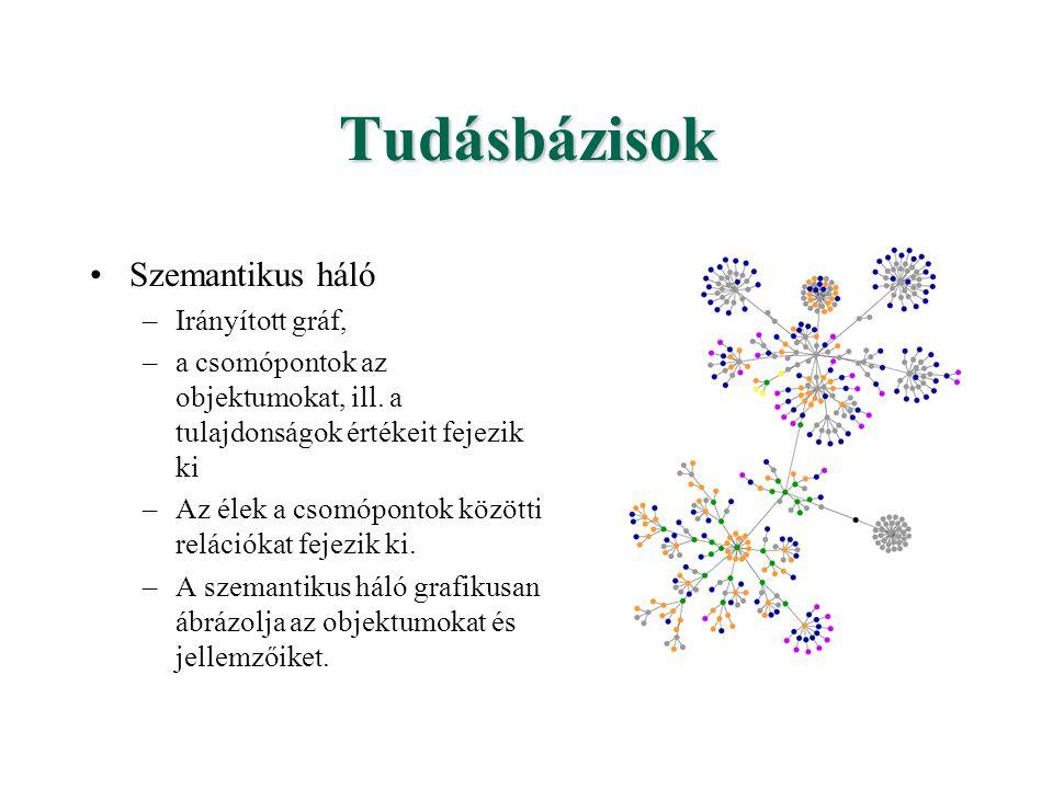 Tudásbázisok Szemantikus háló –Irányított gráf, –a csomópontok az objektumokat, ill. a tulajdonságok értékeit fejezik ki –Az élek a csomópontok között