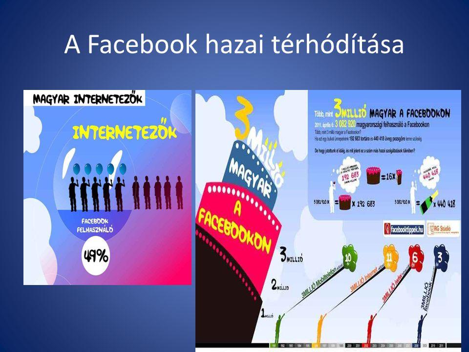 A Facebook hazai térhódítása