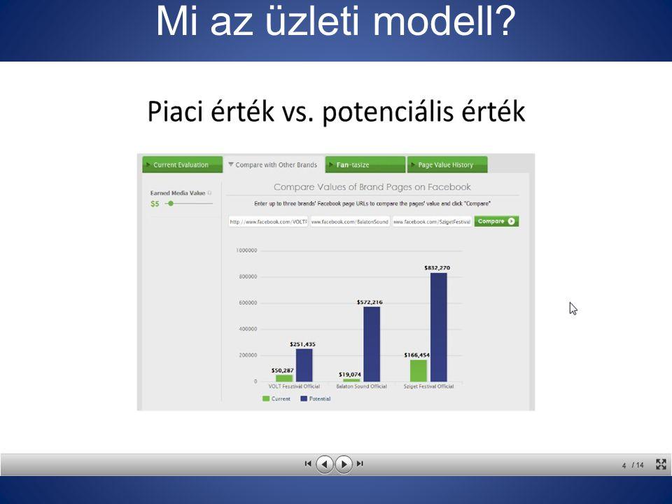 Mi az üzleti modell?
