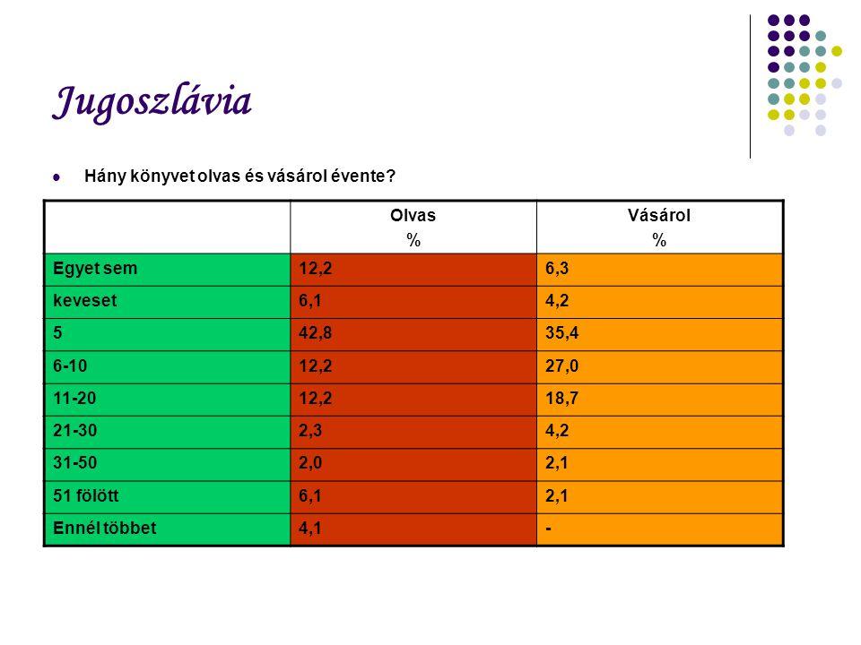 Jugoszlávia Hány könyvet olvas és vásárol évente? Olvas % Vásárol % Egyet sem12,26,3 keveset6,14,2 542,835,4 6-1012,227,0 11-2012,218,7 21-302,34,2 31