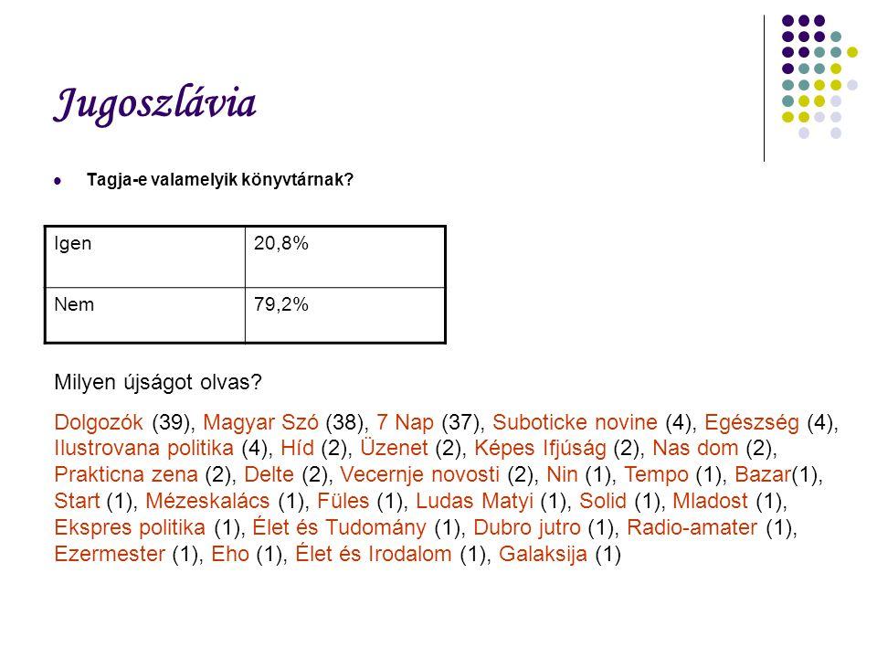 Jugoszlávia Tagja-e valamelyik könyvtárnak? Igen20,8% Nem79,2% Milyen újságot olvas? Dolgozók (39), Magyar Szó (38), 7 Nap (37), Suboticke novine (4),