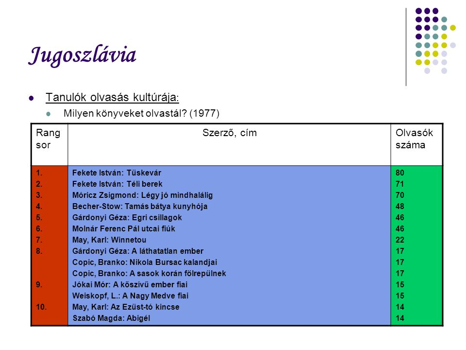 Jugoszlávia Tanulók olvasás kultúrája : Milyen könyveket olvastál? (1977) Rang sor Szerző, címOlvasók száma 1. 2. 3. 4. 5. 6. 7. 8. 9. 10. Fekete Istv