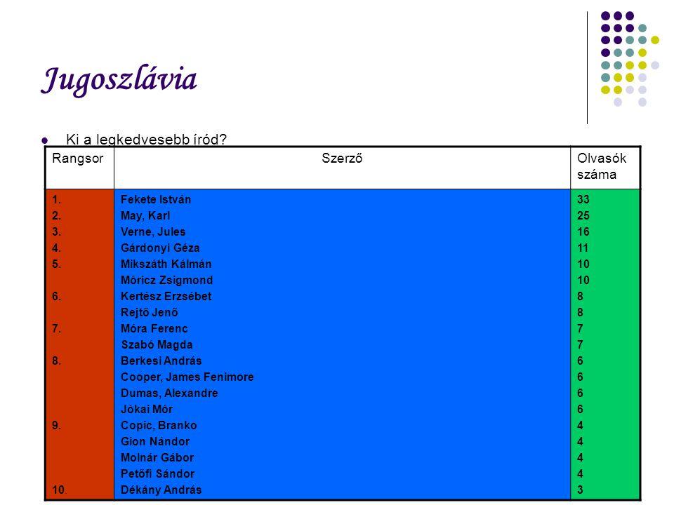 Jugoszlávia Ki a legkedvesebb íród. RangsorSzerzőOlvasók száma 1.
