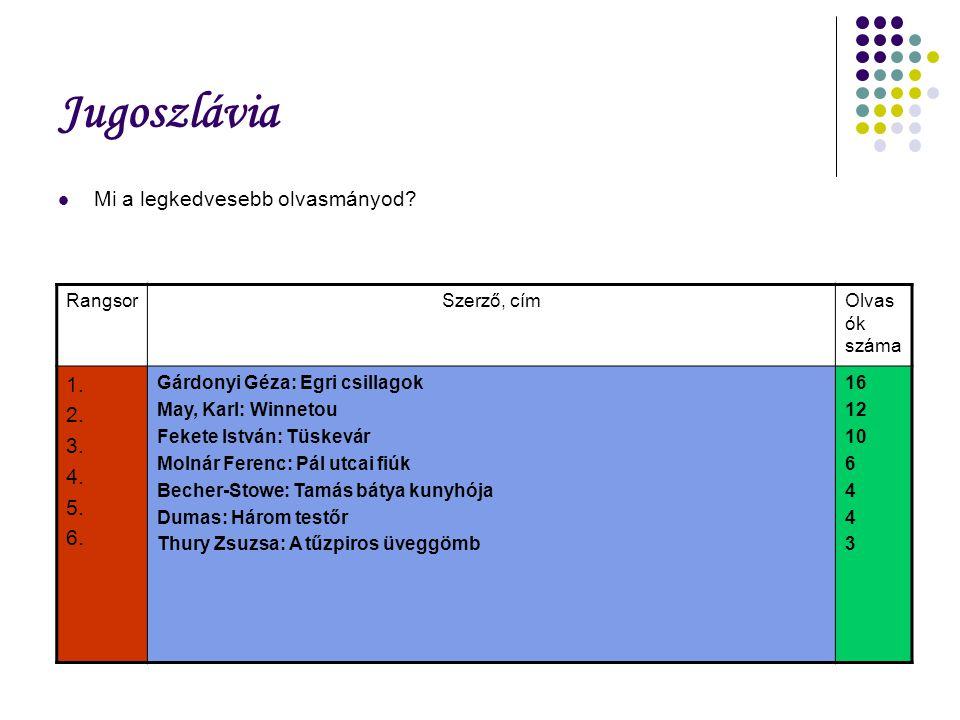 Jugoszlávia Mi a legkedvesebb olvasmányod? RangsorSzerző, címOlvas ók száma 1. 2. 3. 4. 5. 6. Gárdonyi Géza: Egri csillagok May, Karl: Winnetou Fekete