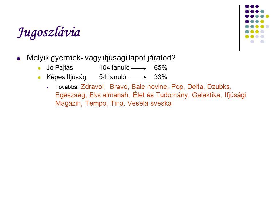 Jugoszlávia Melyik gyermek- vagy ifjúsági lapot járatod? Jó Pajtás104 tanuló65% Képes Ifjúság54 tanuló33%  Továbbá: Zdravo!; Bravo, Bale novine, Pop,