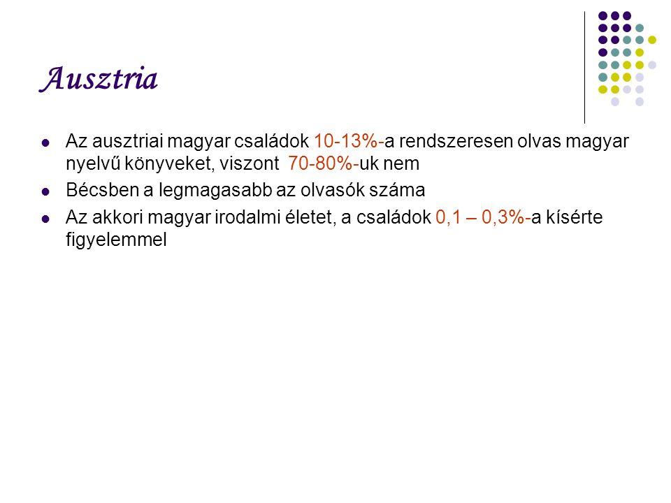 Ausztria Az ausztriai magyar családok 10-13%-a rendszeresen olvas magyar nyelvű könyveket, viszont 70-80%-uk nem Bécsben a legmagasabb az olvasók száma Az akkori magyar irodalmi életet, a családok 0,1 – 0,3%-a kísérte figyelemmel
