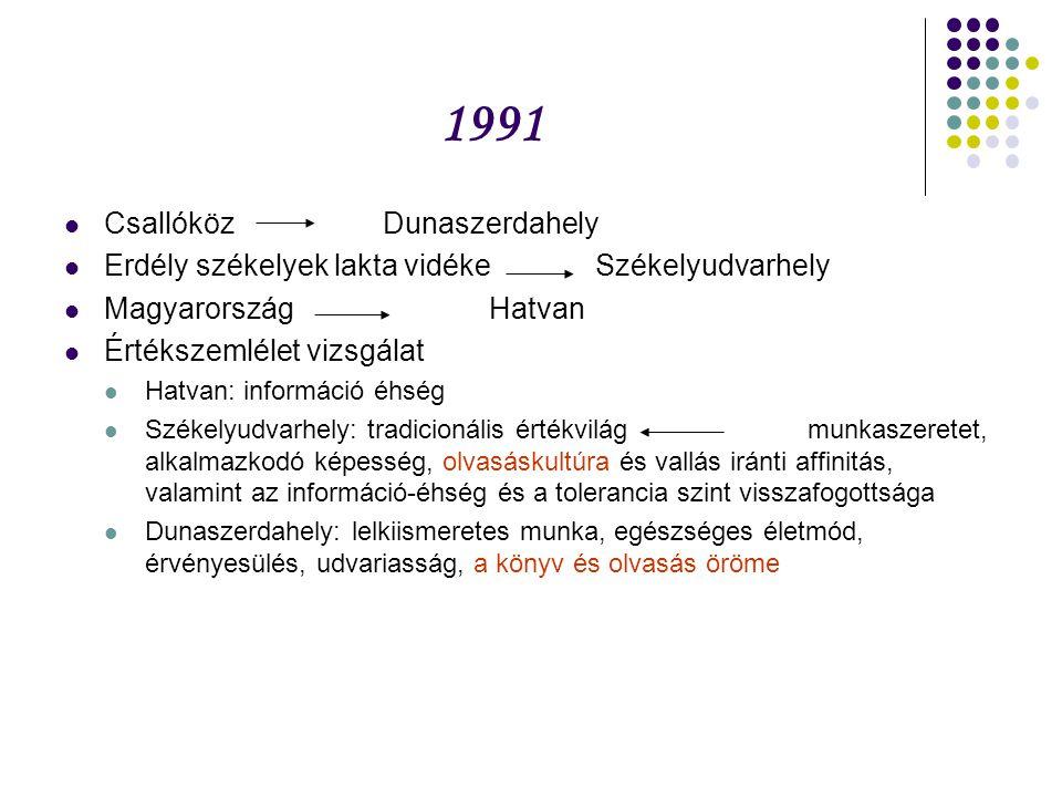 1991 Csallóköz Dunaszerdahely Erdély székelyek lakta vidékeSzékelyudvarhely MagyarországHatvan Értékszemlélet vizsgálat Hatvan: információ éhség Széke