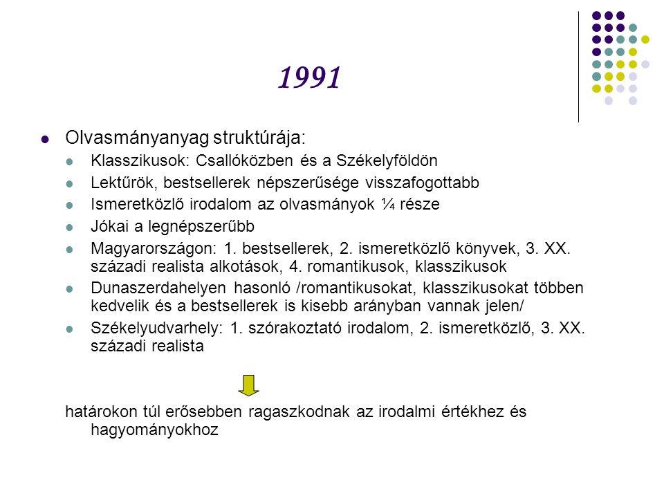 1991 Olvasmányanyag struktúrája: Klasszikusok: Csallóközben és a Székelyföldön Lektűrök, bestsellerek népszerűsége visszafogottabb Ismeretközlő irodalom az olvasmányok ¼ része Jókai a legnépszerűbb Magyarországon: 1.