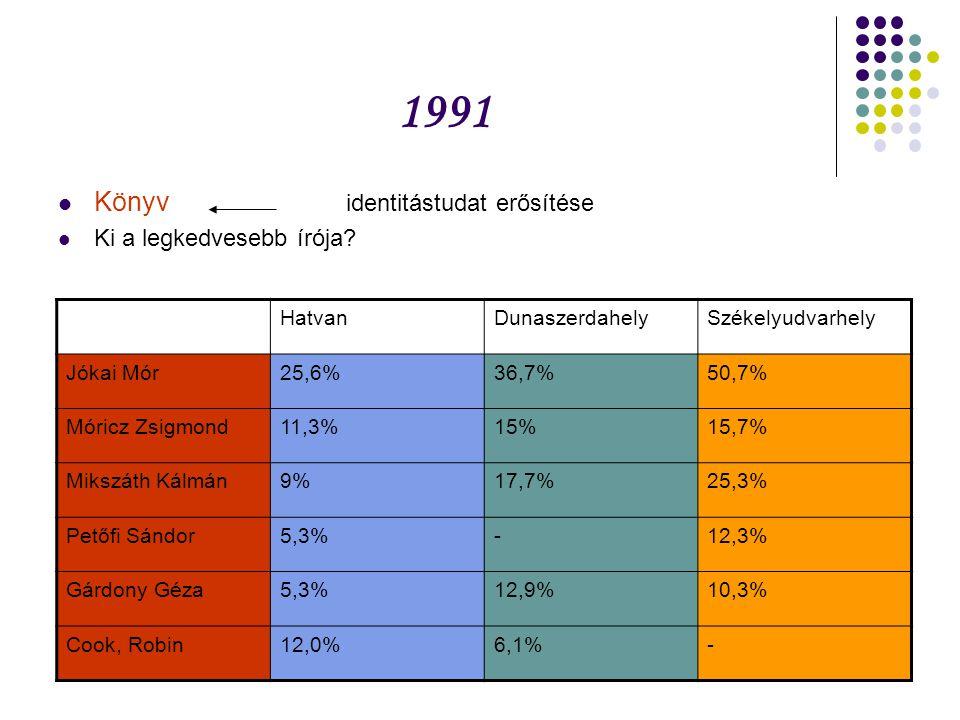 1991 Könyv identitástudat erősítése Ki a legkedvesebb írója? HatvanDunaszerdahelySzékelyudvarhely Jókai Mór25,6%36,7%50,7% Móricz Zsigmond11,3%15%15,7