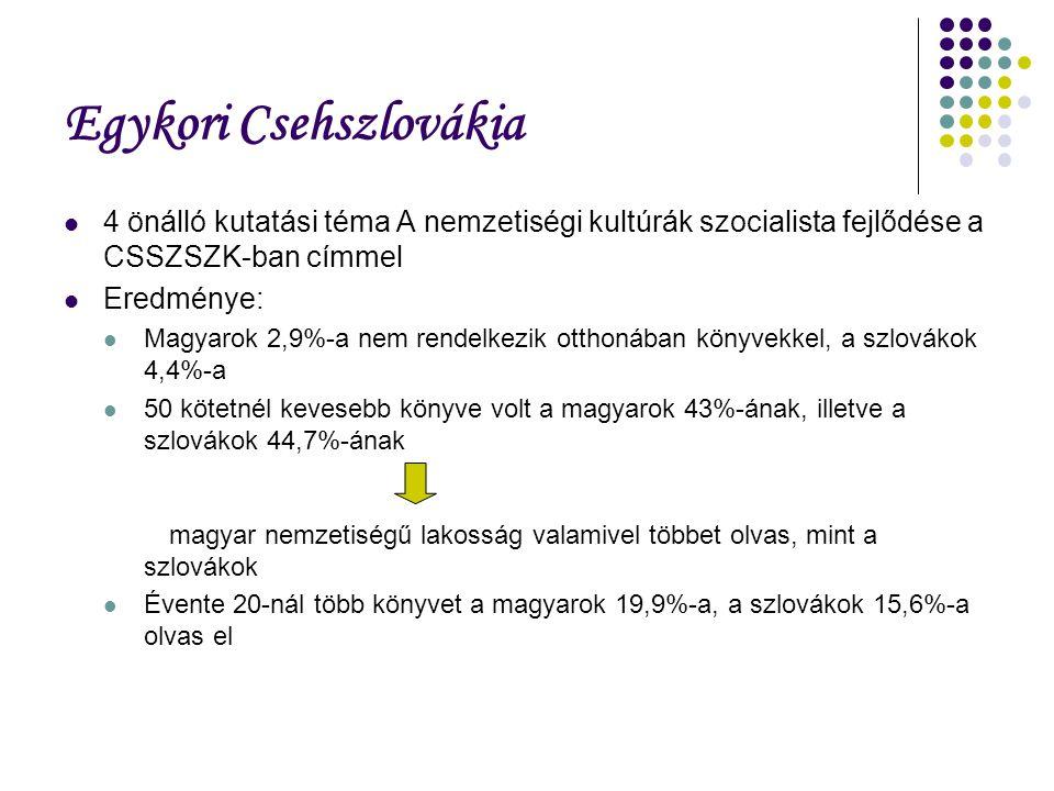 Egykori Csehszlovákia 4 önálló kutatási téma A nemzetiségi kultúrák szocialista fejlődése a CSSZSZK-ban címmel Eredménye: Magyarok 2,9%-a nem rendelkezik otthonában könyvekkel, a szlovákok 4,4%-a 50 kötetnél kevesebb könyve volt a magyarok 43%-ának, illetve a szlovákok 44,7%-ának magyar nemzetiségű lakosság valamivel többet olvas, mint a szlovákok Évente 20-nál több könyvet a magyarok 19,9%-a, a szlovákok 15,6%-a olvas el