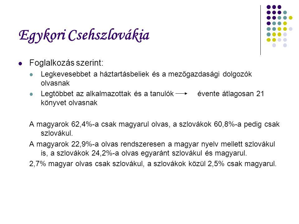Egykori Csehszlovákia Foglalkozás szerint: Legkevesebbet a háztartásbeliek és a mezőgazdasági dolgozók olvasnak Legtöbbet az alkalmazottak és a tanulókévente átlagosan 21 könyvet olvasnak A magyarok 62,4%-a csak magyarul olvas, a szlovákok 60,8%-a pedig csak szlovákul.