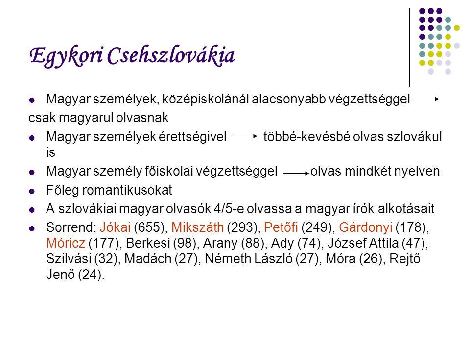 Egykori Csehszlovákia Magyar személyek, középiskolánál alacsonyabb végzettséggel csak magyarul olvasnak Magyar személyek érettségivel többé-kevésbé olvas szlovákul is Magyar személy főiskolai végzettséggelolvas mindkét nyelven Főleg romantikusokat A szlovákiai magyar olvasók 4/5-e olvassa a magyar írók alkotásait Sorrend: Jókai (655), Mikszáth (293), Petőfi (249), Gárdonyi (178), Móricz (177), Berkesi (98), Arany (88), Ady (74), József Attila (47), Szilvási (32), Madách (27), Németh László (27), Móra (26), Rejtő Jenő (24).