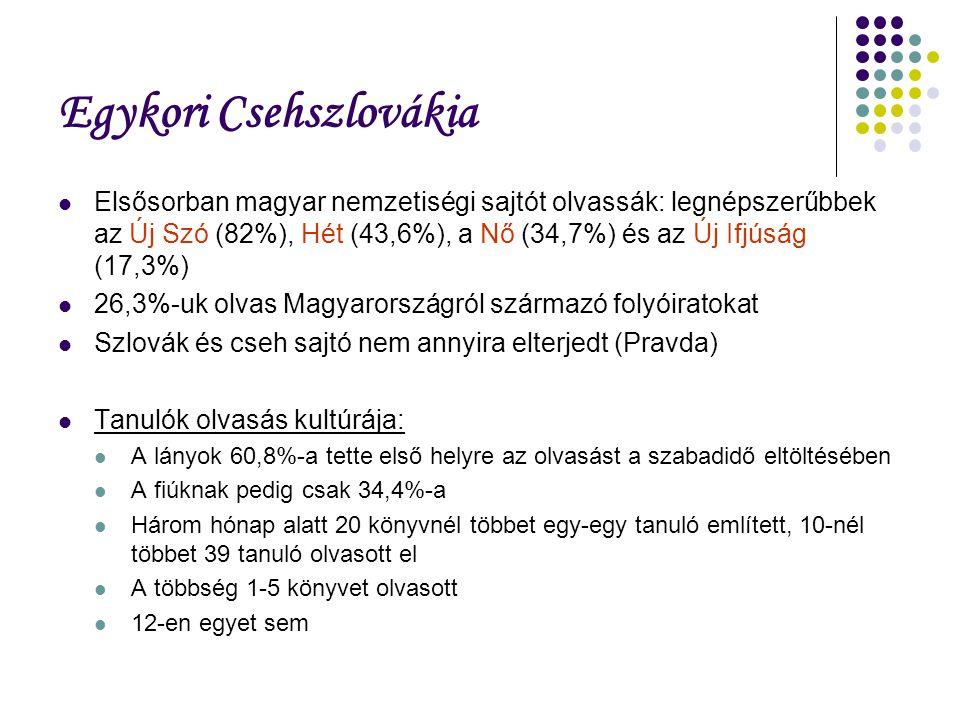 Egykori Csehszlovákia Elsősorban magyar nemzetiségi sajtót olvassák: legnépszerűbbek az Új Szó (82%), Hét (43,6%), a Nő (34,7%) és az Új Ifjúság (17,3%) 26,3%-uk olvas Magyarországról származó folyóiratokat Szlovák és cseh sajtó nem annyira elterjedt (Pravda) Tanulók olvasás kultúrája: A lányok 60,8%-a tette első helyre az olvasást a szabadidő eltöltésében A fiúknak pedig csak 34,4%-a Három hónap alatt 20 könyvnél többet egy-egy tanuló említett, 10-nél többet 39 tanuló olvasott el A többség 1-5 könyvet olvasott 12-en egyet sem