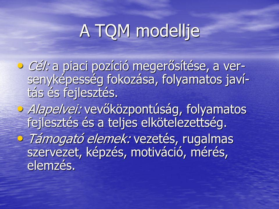 A TQM modellje Cél: a piaci pozíció megerősítése, a ver- senyképesség fokozása, folyamatos javí- tás és fejlesztés. Cél: a piaci pozíció megerősítése,