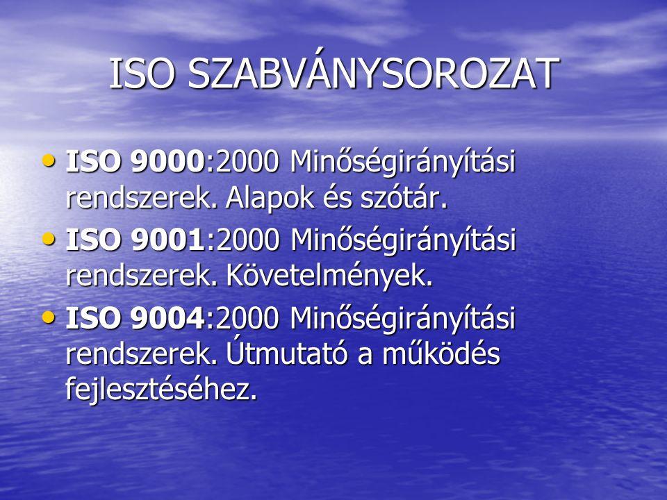 ISO SZABVÁNYSOROZAT ISO 9000:2000 Minőségirányítási rendszerek. Alapok és szótár. ISO 9000:2000 Minőségirányítási rendszerek. Alapok és szótár. ISO 90